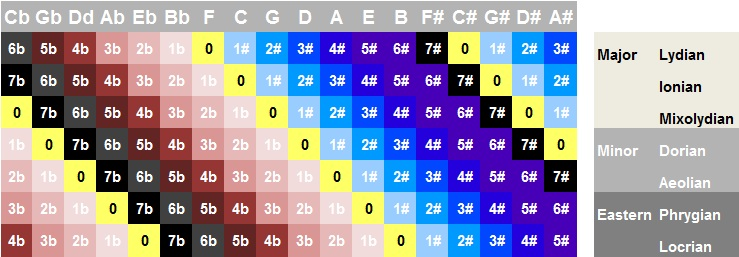 Tabulation of the seven church modes in all possible keys